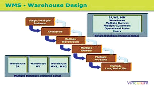 thesis on warehouse management Warehouse management system and business performance: case study of a regional distribution centre au yong hui nee esh department hoya electronics malaysia, 01000.