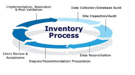 Keeping Supply Chain Strategic In The Warehouse With
