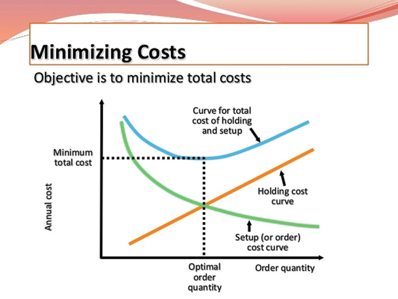 explain economic order quantity eoq first principles Der) sizes greater than 1 the traditional approach to inventories as exemplified in the eoq (economic order quantity) model has been to find an order quantity that minimizes the sum of the hold- ing and set-up costs under linear holding costs, the eoq is also the one which balances the holding and ordering costs in most.