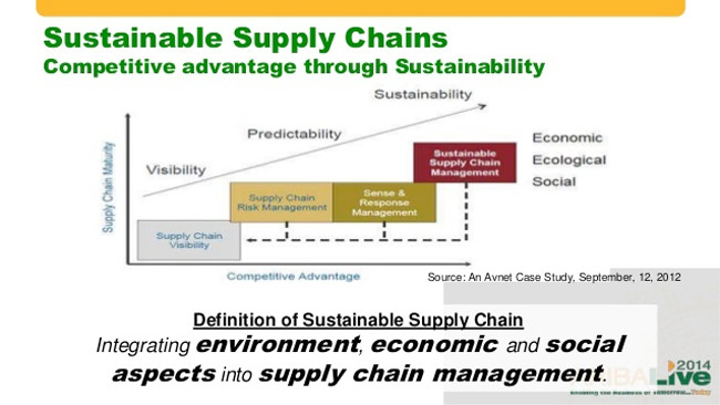supply chain notes This book is based upon my 15 years of teaching experience gained through working in 6 different countries around world most of my courses on supply chain.