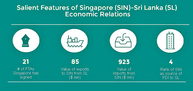 Benefits Of Potential Singapore Free Trade Agreement Daily News