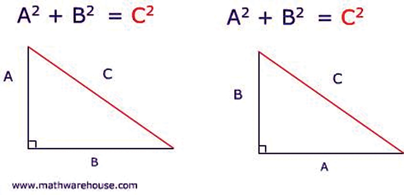 an introduction to the pythagorean theorem used in maths and physics It is called pythagoras' theorem and can be written in one short equation: a 2 + b 2 = c 2 note: c is the longest side of the triangle a and b are the other two sides  definition the longest side of the triangle is called the hypotenuse, so the formal definition is.