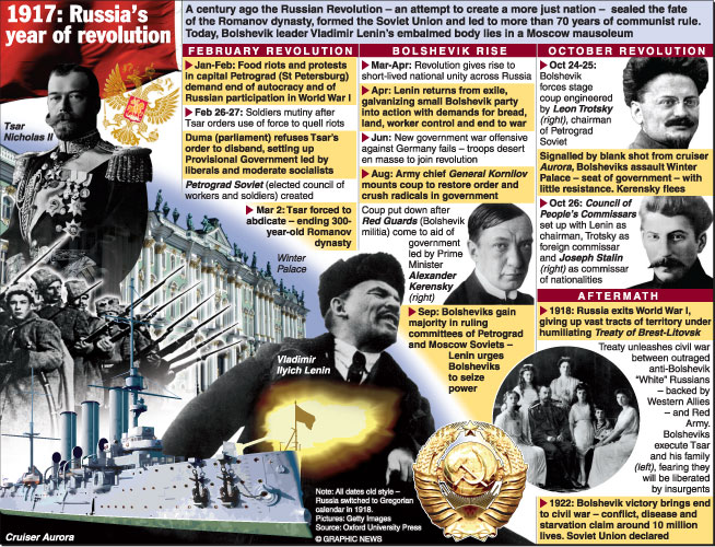 a description of the october revolution led by the bolsheviks under leadership of vladimir lenin and Vladimir ilich ulyanov was born in simbirsk on the volga river on 22 april 1870 into a well-educated family he excelled at school and went on to study law at university, he was exposed to.