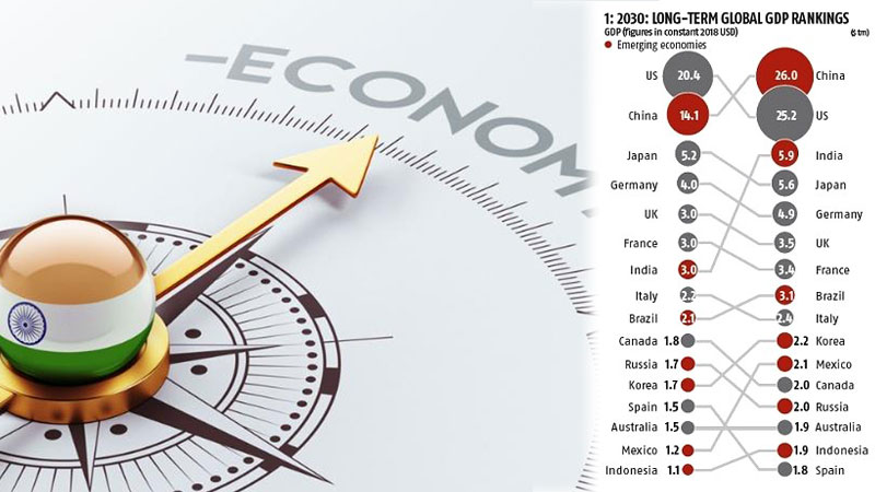 India to be third-largest economy - HSBC Research | Daily News