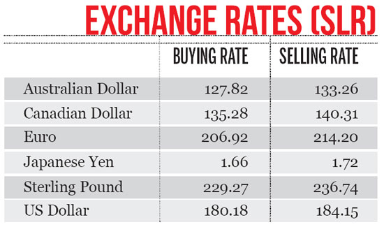 Exchange Rates | Daily News