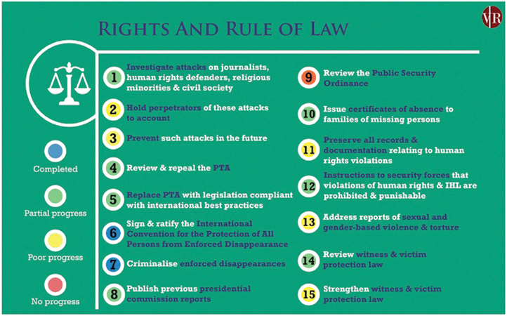 Figure 1: Government progress on Rights and Rule of Law