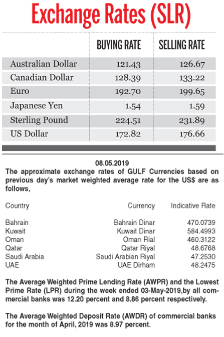 Exchange Rates - 08 05 2019 | Daily News