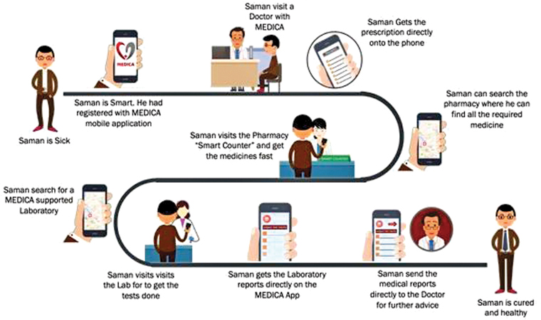 MEDICA – Solution to improve primary health care services in
