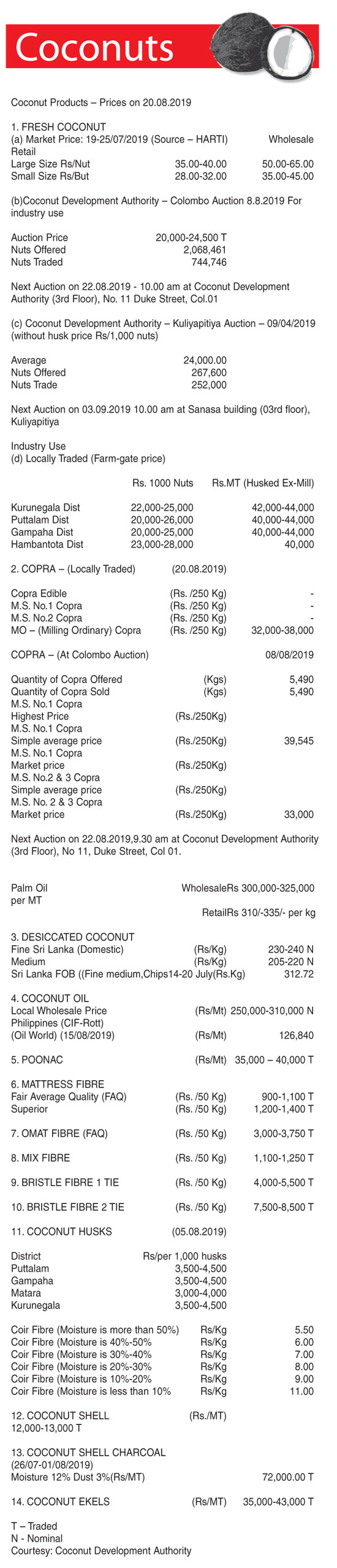 Coconuts ( Coconut Products – Prices on 20 08 2019) | Daily News