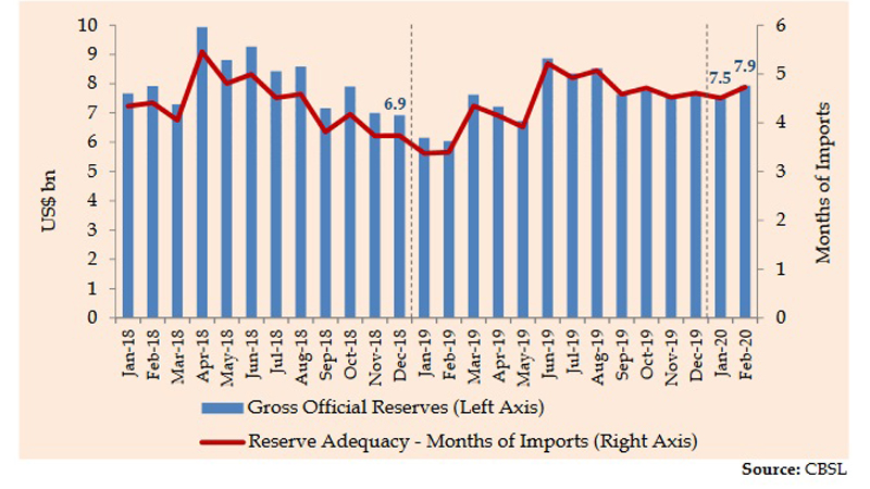 Gross official reserves stood at US dollars 7.9 billion at end February 2020, equivalent to 4.7 months of imports. Total foreign assets, which consist of gross official reserves and foreign assets of the banking sector, amounted to US dollars 10.9 billion at end February 2020, equivalent to 6.5 months of imports.