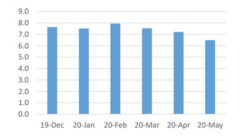 The reserve position deteriorated by USD 716 bn in May mainly as a result of foreign currency loan payments. For May the expected outflows due to loans were USD 979 mn. Sri Lanka has USD 912 mn foreign currency obligations for next 3 months (June to August)