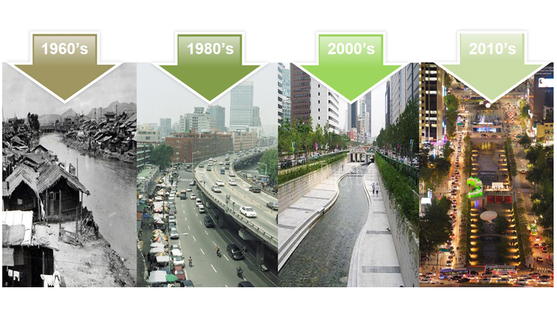 How South Korea has changed over the decades