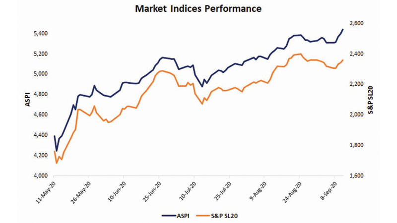 Market performance since reopening