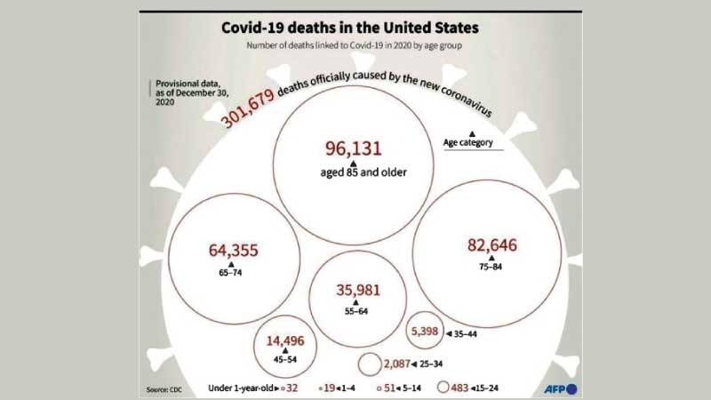 Number of deaths officially linked to Covid-19 in 2020, by age group, according to provisional US CDC data.