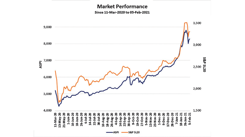 Performance of the ASPI & S&P SL 20 since COVID-19 was announced as a global pandemic by WHO.