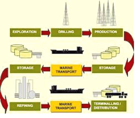 transportation the supply chain and the Moving goods through the supply chain has become a centerpiece of commerce   for more information, go to panasonic transportation & logistics solutions.