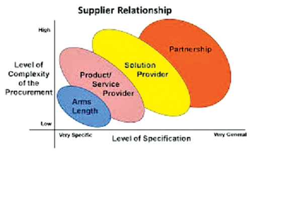 supply relationship management Building deep supplier relationships  the relationship between  fearon chaired professor of supply chain management at arizona state.