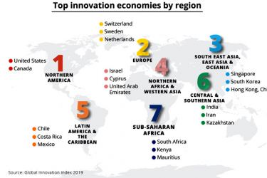 The NEACs are global leaders in innovation