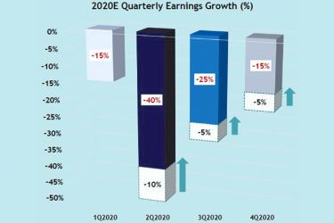 2020 earnings are expected to improve with a major adjustment to Q2