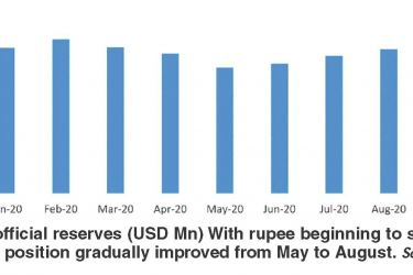 Gross official reserves (USD Mn) With rupee beginning to stabilize, reserve position gradually improved from May to August. Source CBSL