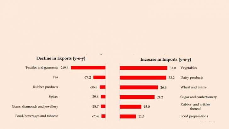 Major Contributory Factors for the Increase in the Trade Deficit in January - March (in US$ m)