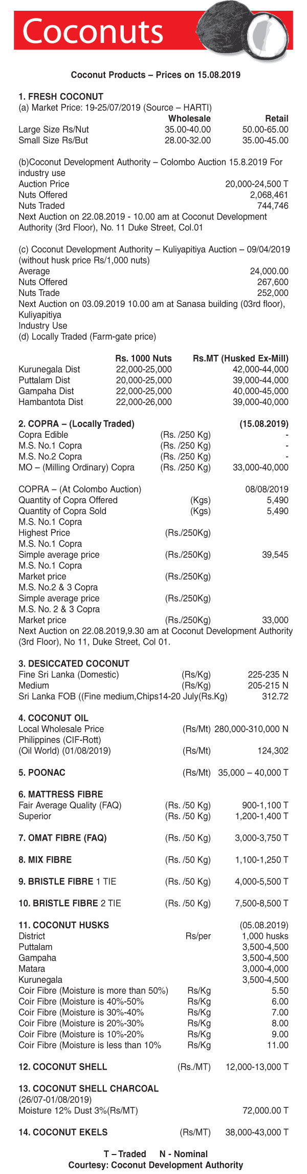 Coconut Products – Prices on 15 08 2019 | Daily News
