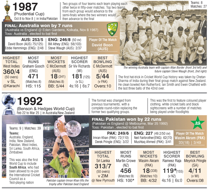 WORLD CUP HISTORY : 1975 - 2015 | Page 4 | Daily News