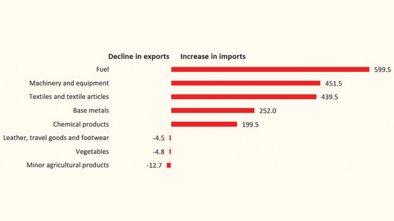 Monthly Import Performance: Major contributory factors for the Y-O-Y Increase in the Trade Deficit during January-July 2021 (values in US$ mn)
