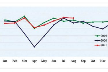 Monthly Export Performance 2019, 2020 and January-August 2021 in US$ millions.