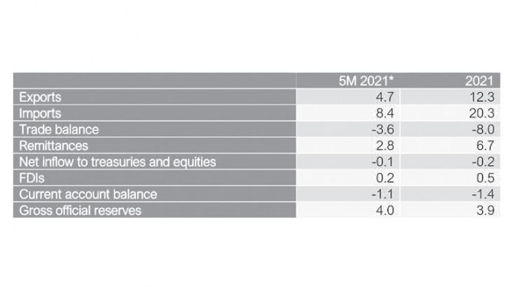 External sector forecasts in USD Bn (Note: * Actual)