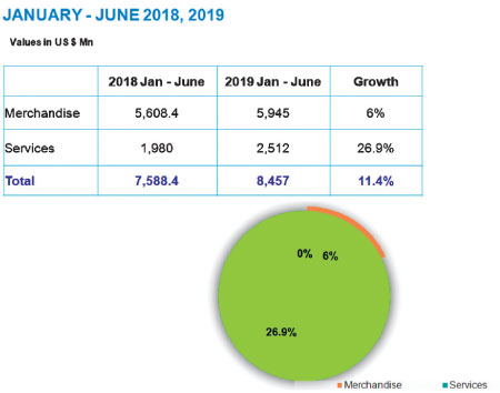 Exports grow 11 4% in first half of 2019 | Daily News